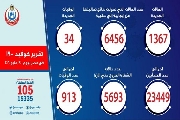 الصحة: ارتفاع حالات الشفاء من مصابي فيروس كورونا إلى 5693 وخروجهم من مستشفيات العزل والحجر الصحي