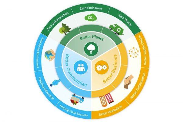 برامبلز تختتم خطتها الخمسية للاستدامة بنجاح باهر